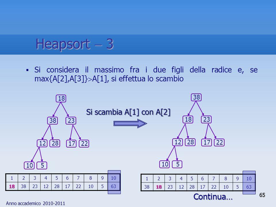 Heapsort  3 Si considera il massimo fra i due figli della radice e, se max{A[2],A[3]}A[1], si effettua lo scambio.